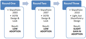 sharepoint do looks matter